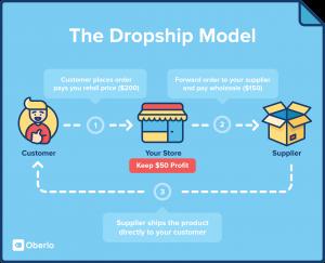 Dropship: i fornitori dei nuovi ecommerce