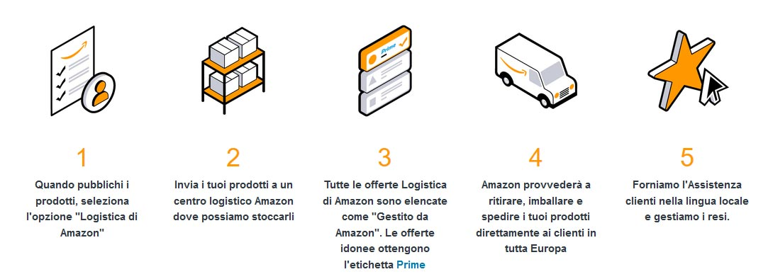 Amazon FBA come funziona - IMPRIMIS e-commerce