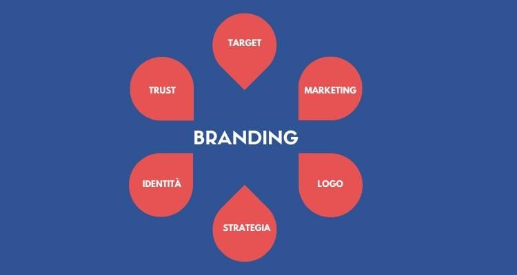 Branding: il posizionamento