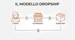 Dropship fornitori: il modello di vendita conto terzi online